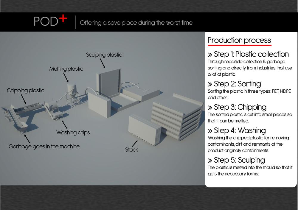 Production process bigger