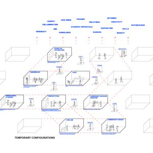temporary configurations