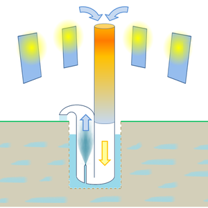 Solar chimney groundwater mist pump. Mythbusted? Maybe not..