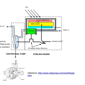 stirling engine based pump