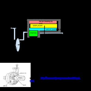 stirling engine based pump