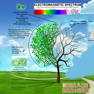 hybrid energy artificial tree
