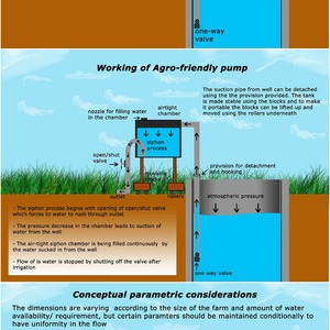Conceptual design of gravity powered agro-friendly pump