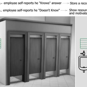 """Temp Stop"" engagement (restroom, breakroom, elevator, etc)"